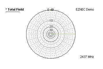 Рис. 4. Горизонтальная диаграмма направленности антенны типа диполя Герца