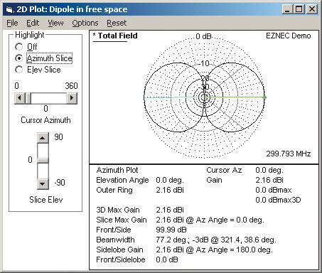 Рис. 16. Вертикальная двумерная диаграмма направленности для примера Dipole1.ez