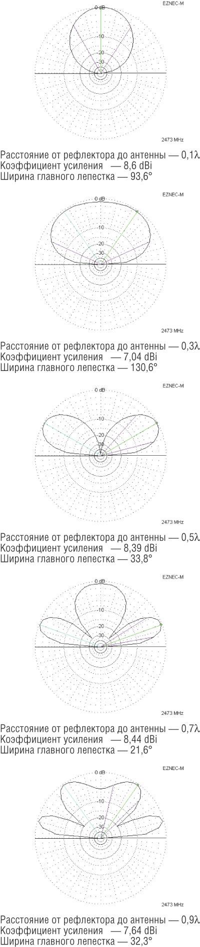 Рис. 20. Диаграммы направленности