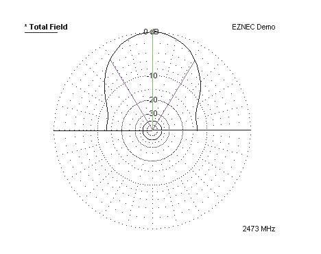 Рис. 22. Диаграмма направленности симметричного полуволнового вибратора