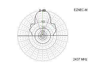 Рис. 24. Диаграмма направленности спиральной антенны для 12 витков: диаметр витка—