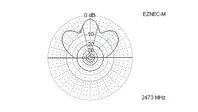 Рис. 27. Диаграмма направленности антенны