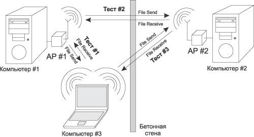 беспроводной сети