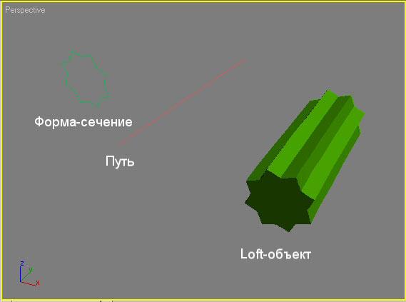 Рис. 1. Пример loft-объекта с отображением пути и одного поперечного сечения