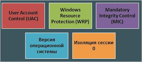 Рис. 2. Несовместимости, характерные для Windows Vista и Windows Server 2008