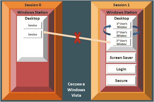 Рис. 5. Сессии в Windows Vista и Windows Server 2008