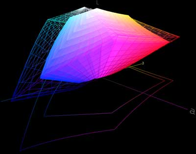 Рис. 3. Сравнение профиля монитора Acer AL1916W (сплошная поверхность) с профилем Adobe RGB (1998) (сетка)...