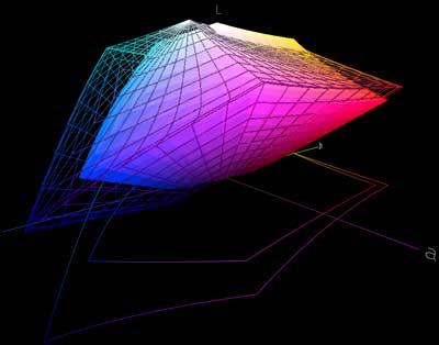 Сравнение профиля монитора SAMSUNG SyncMaster 931BW сплошная поверхность) с профилем Adobe RGB (1998) (сетка)...