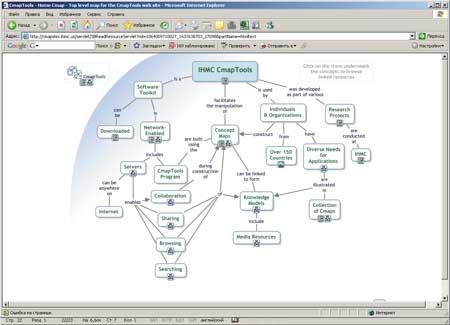 Схема навигации на сайте IHMC