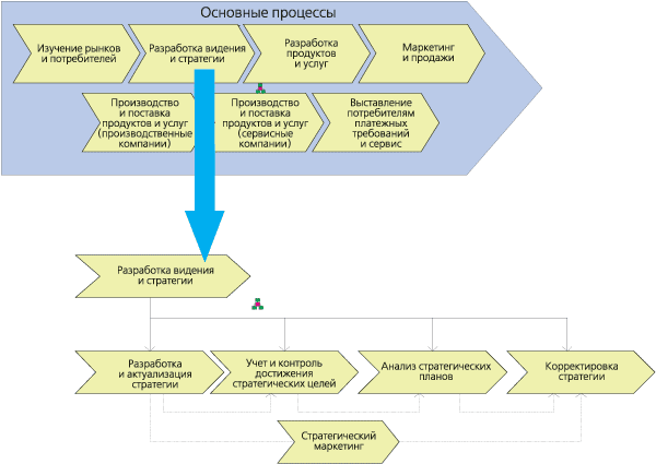 что моделируют работы в модели бизнес процессов