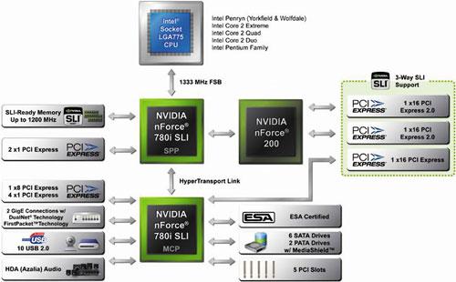 Функциональная схема чипсета