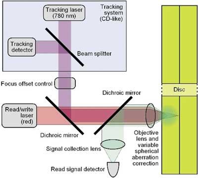 Схема работы оптического