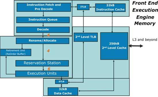 x86 intel инструкции процессора