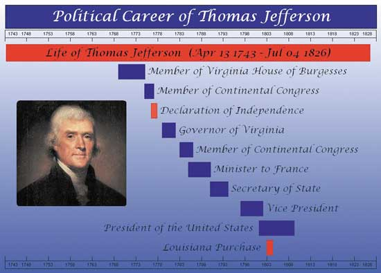the political career of president thomas jefferson Thomas jefferson (april 13 [os april 2] 1743 – july 4, 1826) was an american founding father, the principal author of the declaration of independence (1776) and the third president of the united states (1801–1809.
