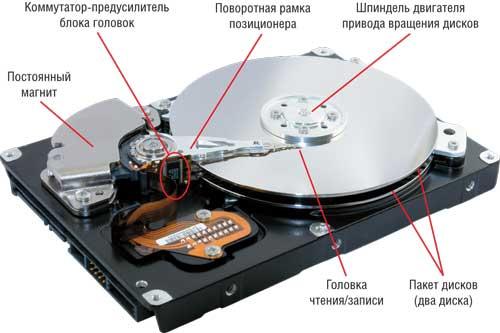 С помощью головки на диск записывается информация в виде двоичного кода, представляющей из себя ничто иное...