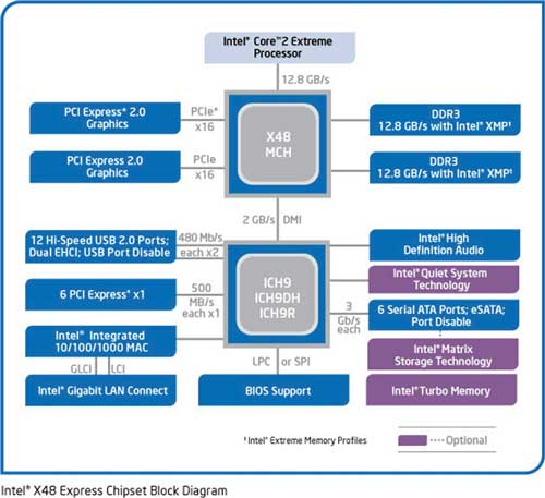 Структурная схема чипсета