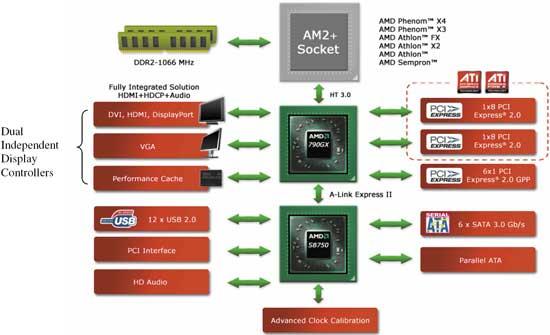 Структурная схема чипсета AMD
