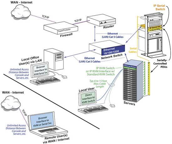 IP KVM обычно не зависят от