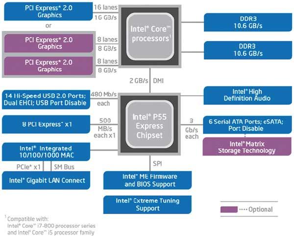 Структурная блок-схема чипсета