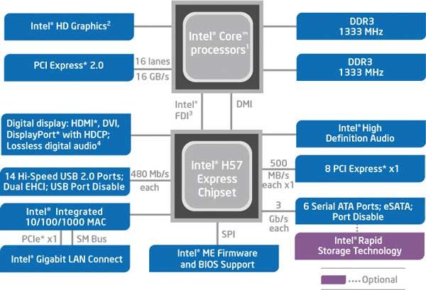 Блок-схема чипсета Intel H57