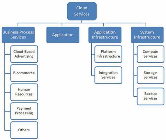 Структура рынка «облачных»
