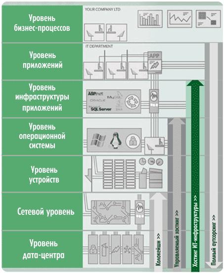 Рис. 3. Схема уровней ответственности провайдера при разных формах хостинга.  В более сложных случаях обязательства...