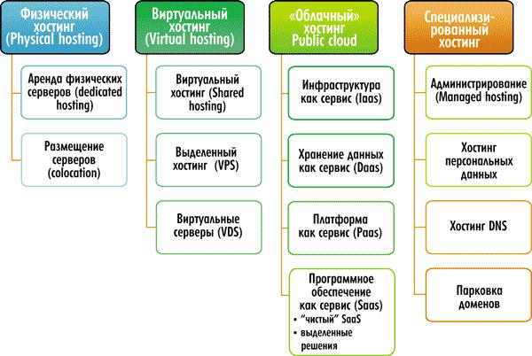 Классификация хостингов хостинг игровых серверов 1 слот 1 рубль майнкрафт