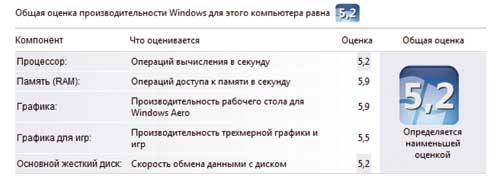 Рис. 1. Windows Experience Index