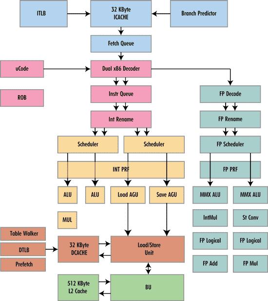 Блок-схема ядра процессора на
