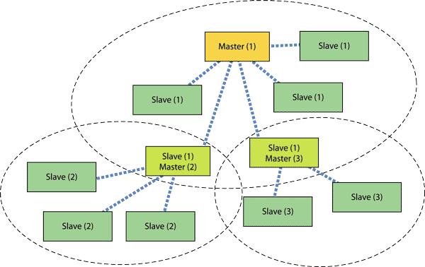 Топология распределенной сети