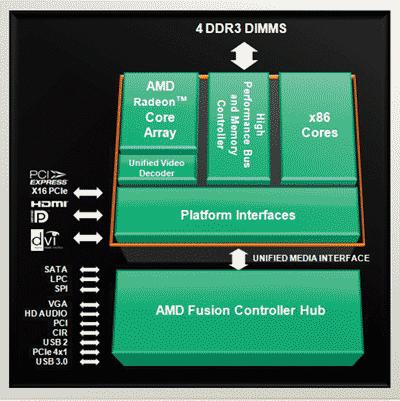 Блок-схема процессора Llano