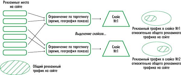 Схема работы AdRiver