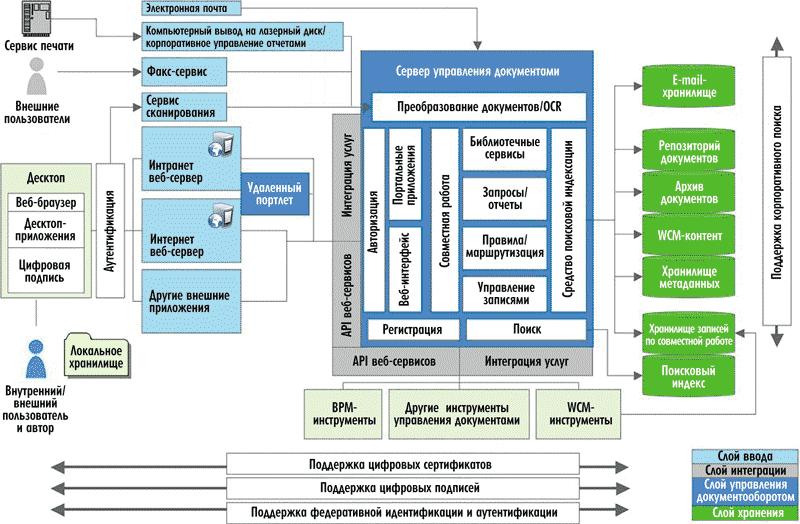 Схема построения типового ECM-
