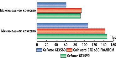 Видеокарта Gainward GeForce GTX 680 PhANTOM | КомпьютерПресс: http://compress.ru/article.aspx?id=23041