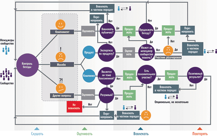Схема мониторинга и управления
