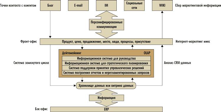 Схема учета анализа социальных
