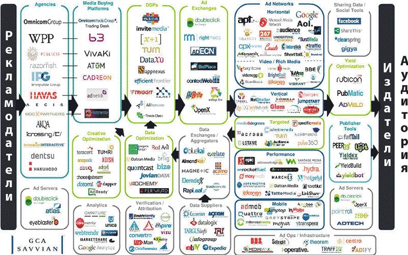 Схема «экосистемы» онлайновой
