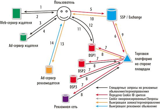 Схема работы DSP, SSP и Ad