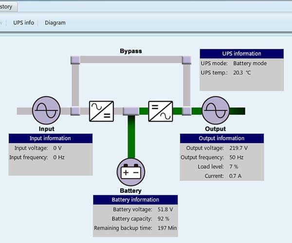 Диаграмма с отображением основных параметров при питании от батарей