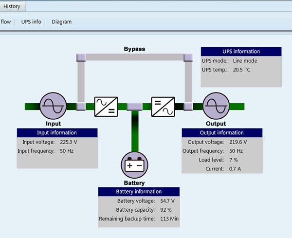 Диаграмма с основными параметрами при питании от электросети