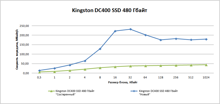 Корпоративный SSD DC400 от компании Kingston