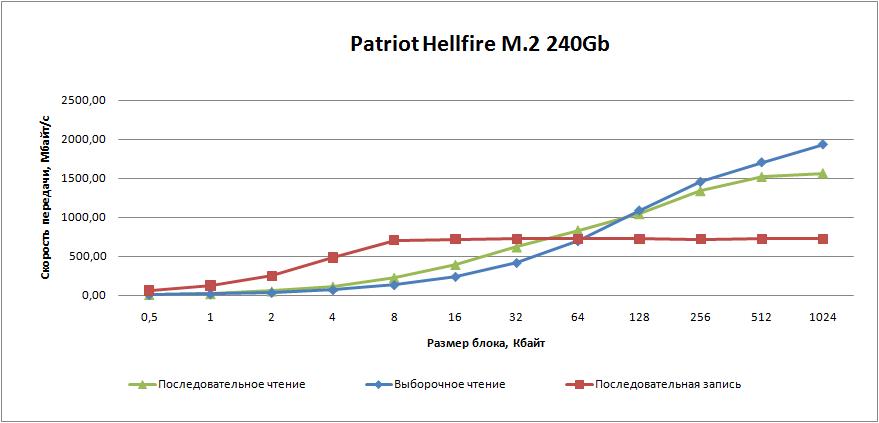 SSD-накопитель Patriot Hellfire M.2 емкостью 240 Гбайт